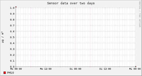 Sensor data over one day